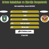 Artem Galadzhan vs Djordje Despotovic h2h player stats