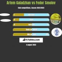 Artem Galadzhan vs Fedor Smolov h2h player stats