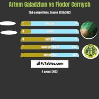 Artem Galadzhan vs Fiodor Cernych h2h player stats
