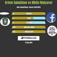Artem Galadzhan vs Nikita Malyarov h2h player stats
