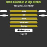 Artem Galadzhan vs Ziga Skoflek h2h player stats