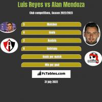 Luis Reyes vs Alan Mendoza h2h player stats