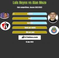 Luis Reyes vs Alan Mozo h2h player stats
