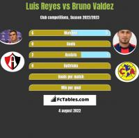 Luis Reyes vs Bruno Valdez h2h player stats