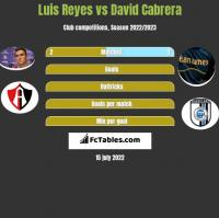 Luis Reyes vs David Cabrera h2h player stats