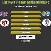 Luis Reyes vs Edwin William Hernandez h2h player stats