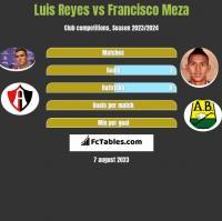 Luis Reyes vs Francisco Meza h2h player stats