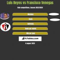 Luis Reyes vs Francisco Venegas h2h player stats