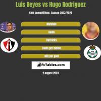 Luis Reyes vs Hugo Rodriguez h2h player stats