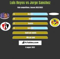 Luis Reyes vs Jorge Sanchez h2h player stats