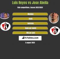 Luis Reyes vs Jose Abella h2h player stats