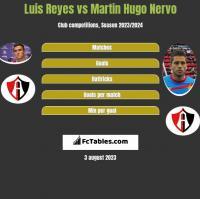 Luis Reyes vs Martin Hugo Nervo h2h player stats