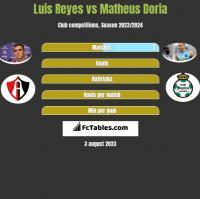 Luis Reyes vs Matheus Doria h2h player stats