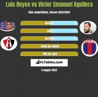 Luis Reyes vs Victor Emanuel Aguilera h2h player stats