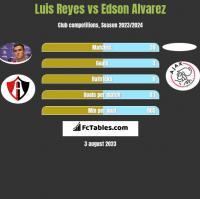 Luis Reyes vs Edson Alvarez h2h player stats