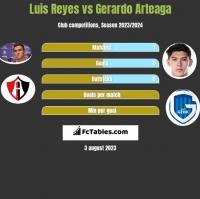 Luis Reyes vs Gerardo Arteaga h2h player stats