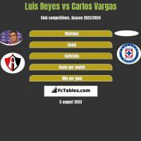 Luis Reyes vs Carlos Vargas h2h player stats