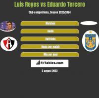Luis Reyes vs Eduardo Tercero h2h player stats