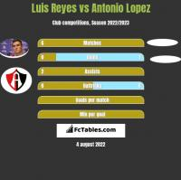 Luis Reyes vs Antonio Lopez h2h player stats