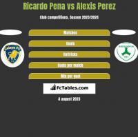 Ricardo Pena vs Alexis Perez h2h player stats