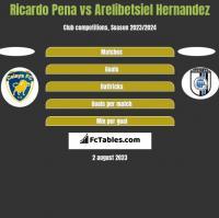 Ricardo Pena vs Arelibetsiel Hernandez h2h player stats