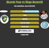 Ricardo Pena vs Diego Novaretti h2h player stats