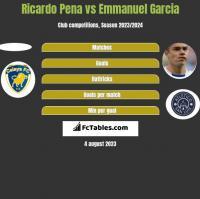 Ricardo Pena vs Emmanuel Garcia h2h player stats