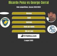 Ricardo Pena vs George Corral h2h player stats