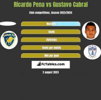 Ricardo Pena vs Gustavo Cabral h2h player stats
