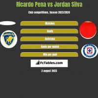 Ricardo Pena vs Jordan Silva h2h player stats