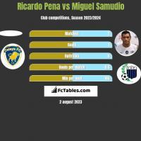 Ricardo Pena vs Miguel Samudio h2h player stats