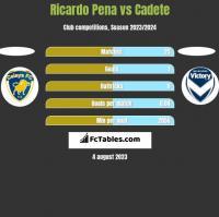 Ricardo Pena vs Cadete h2h player stats