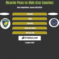 Ricardo Pena vs Aldo Cruz Sanchez h2h player stats