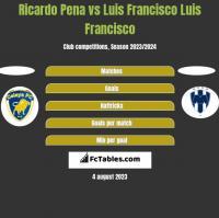 Ricardo Pena vs Luis Francisco Luis Francisco h2h player stats