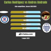 Carlos Rodriguez vs Andres Andrade h2h player stats