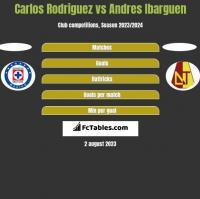Carlos Rodriguez vs Andres Ibarguen h2h player stats