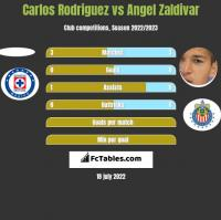 Carlos Rodriguez vs Angel Zaldivar h2h player stats