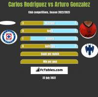 Carlos Rodriguez vs Arturo Gonzalez h2h player stats