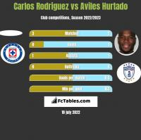 Carlos Rodriguez vs Aviles Hurtado h2h player stats