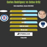 Carlos Rodriguez vs Celso Ortiz h2h player stats