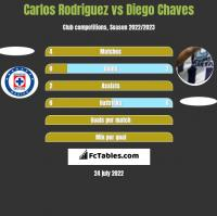 Carlos Rodriguez vs Diego Chaves h2h player stats