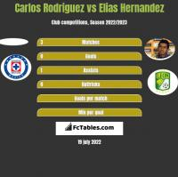 Carlos Rodriguez vs Elias Hernandez h2h player stats