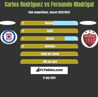 Carlos Rodriguez vs Fernando Madrigal h2h player stats