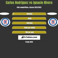 Carlos Rodriguez vs Ignacio Rivero h2h player stats