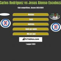 Carlos Rodriguez vs Jesus Alonso Escoboza h2h player stats