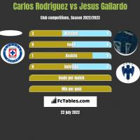 Carlos Rodriguez vs Jesus Gallardo h2h player stats