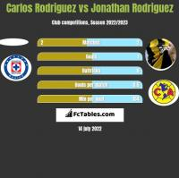 Carlos Rodriguez vs Jonathan Rodriguez h2h player stats