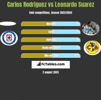 Carlos Rodriguez vs Leonardo Suarez h2h player stats