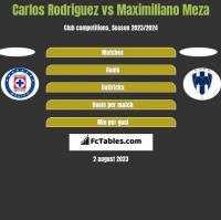 Carlos Rodriguez vs Maximiliano Meza h2h player stats