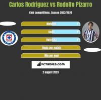 Carlos Rodriguez vs Rodolfo Pizarro h2h player stats